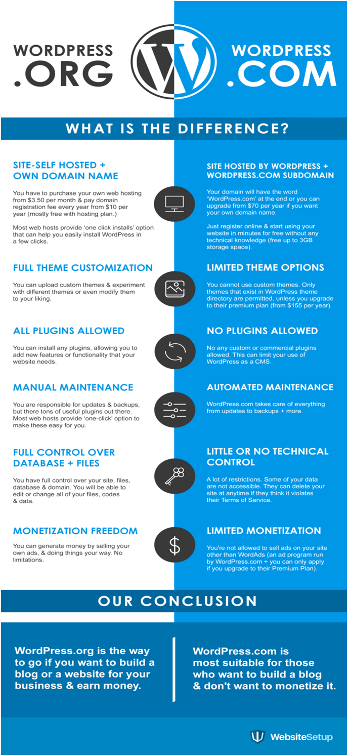 differences between WordPress.org and WordPress.com infographic